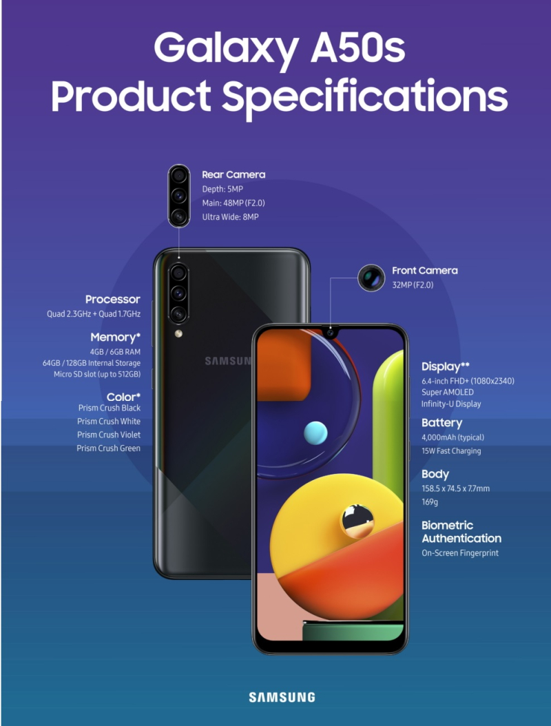 2 Samsung A-Series infographic