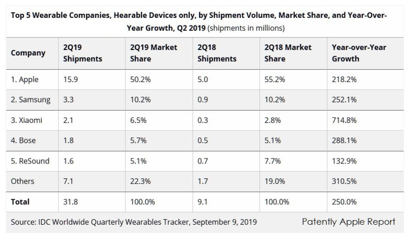 2 x IDC WEARABLES CHART