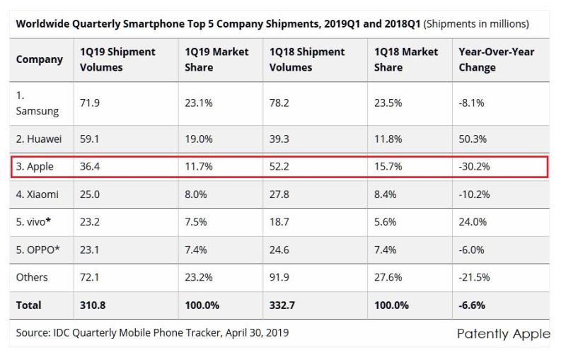 2 X idc chart smartphone top 5 company shipments 2019  Q1 - calendar