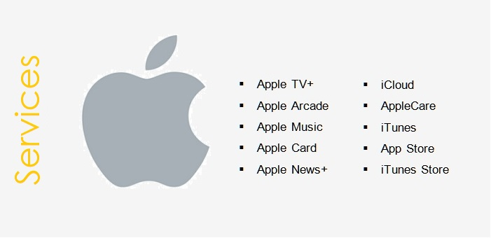 Prior to Launching Apple TV+ and Apple Arcade, Apple's Services