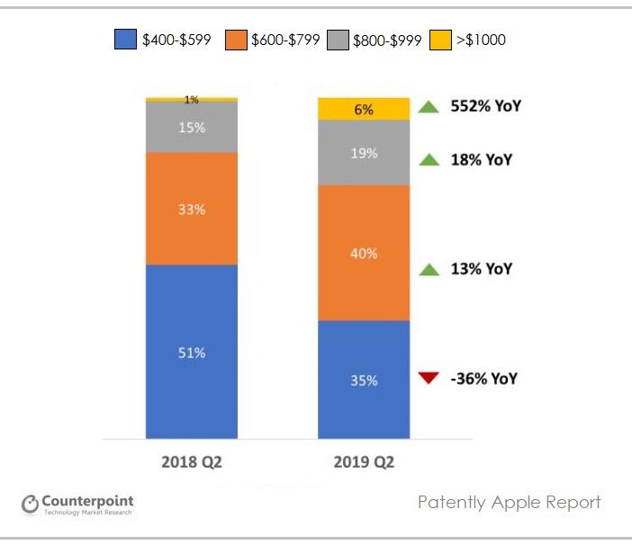 3 X Q2 2019 Price Chart breakdown of smartphones