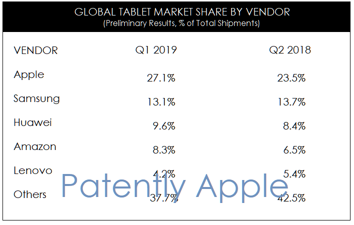 3 Strategy Analytics global tablet market share by vendor Q1 2019
