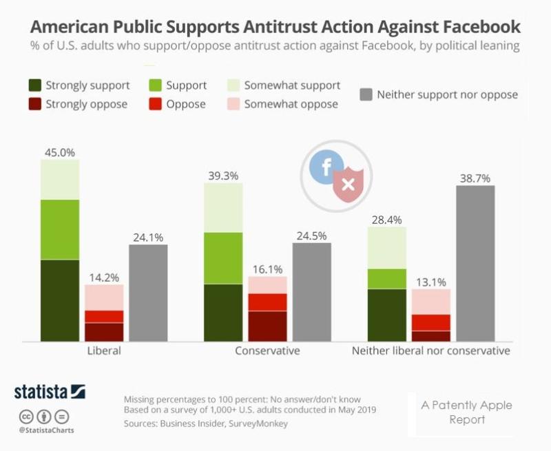 2 x facebook statista chart