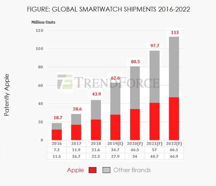 2 x chart apple watch +