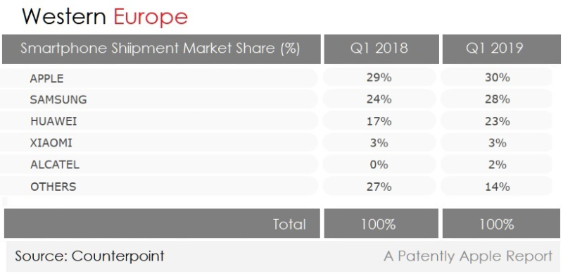 4 Xfinal   Western Europe smartphone stats counterpoint Q1 2019