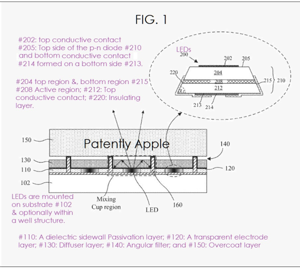 Apple was Granted a new micro-LED Patent today for Future High Resolution Displays that are Energy Efficient