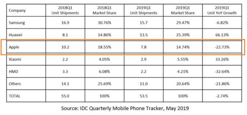2 X IDC CHART EMEA SMARTPHONE MARKET Q1 2019