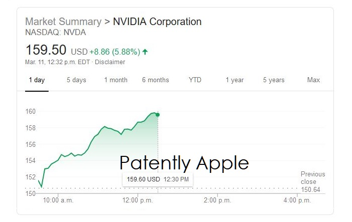 2 x nvidia stock as of NOON EST
