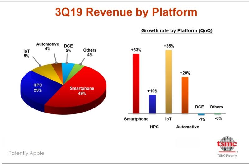 EXTRA 4 X2 tsmc Q3 2019 Revenue by Platform - smartphone half of revenue for TSMC