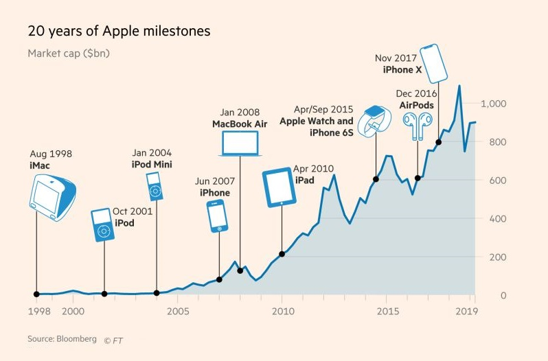 2 20 YEARS OF APPLE MILESTONES