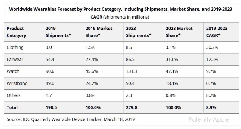 2 idc wearables growth chart 2019 and 5 year guess