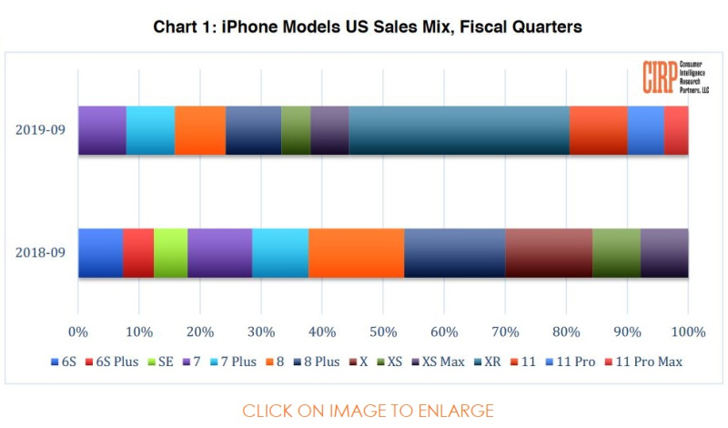 2 iPhone sales Chart for Q3 2019 - Apple's Fiscal Q4