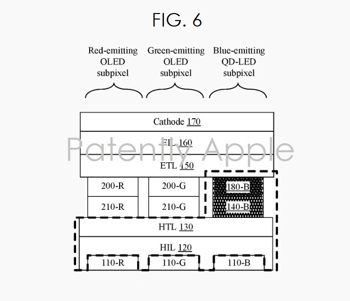 2 Quantum Dot Display  apple patent fig. 6