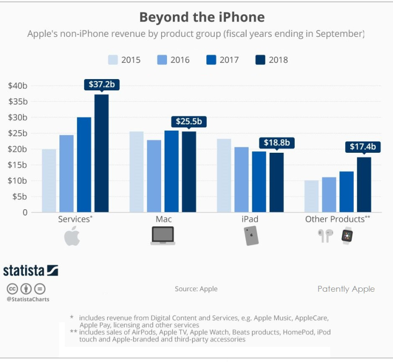 2 X Beyond the iPhone - Statista Chart