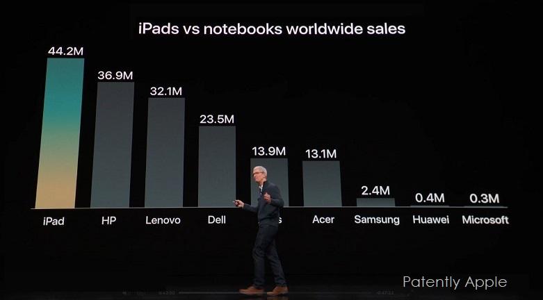 3 ipad vs notebooks