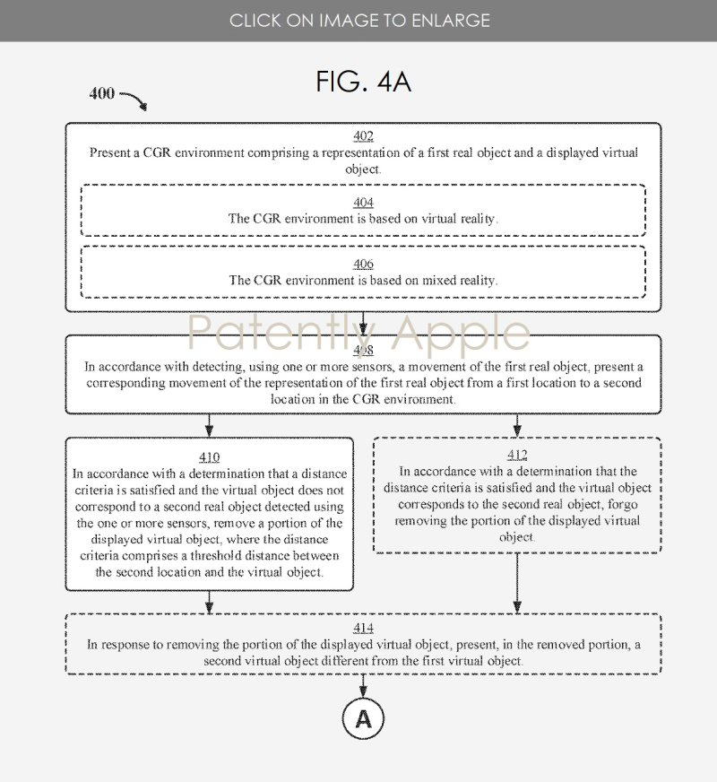 4 - Apple patent fig 4a flow chart for CGR ENVIRONMENTS