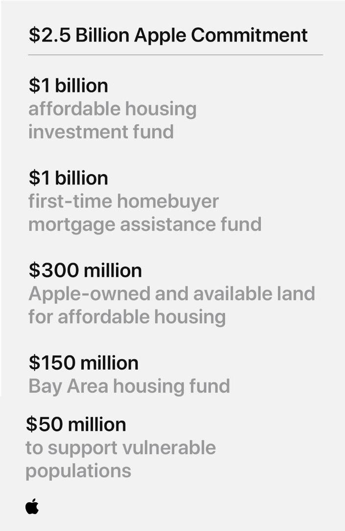 2 x Apple's $2.5 Billion project in 5 areas