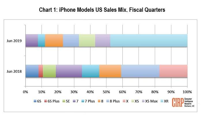 2 X chart CIRP iPhone models US Sales Mix