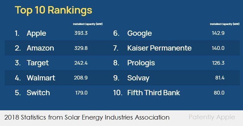 2  x solar stats SEIA