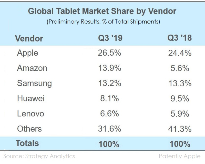 2AX  strategy analytics chart 2 tablets q3 2019