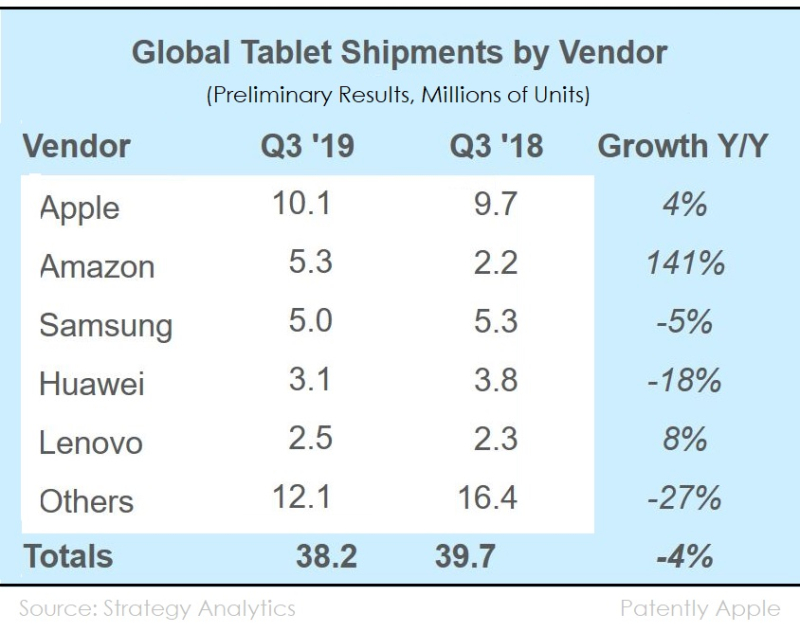 3AX Strategy Analytics Tablets Q3 2019