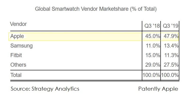 2 Smart Watch stats Q3 2019