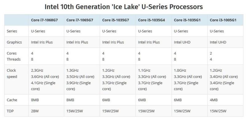 2 chart for ice lake U processors
