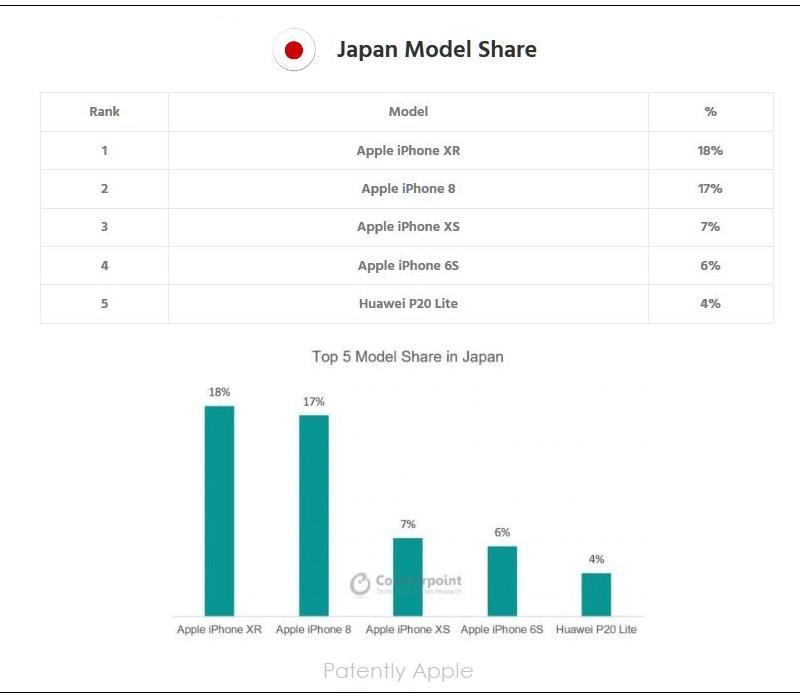 3 x JAPAN  TOP SMARTPHONE MODELS Q4 2018