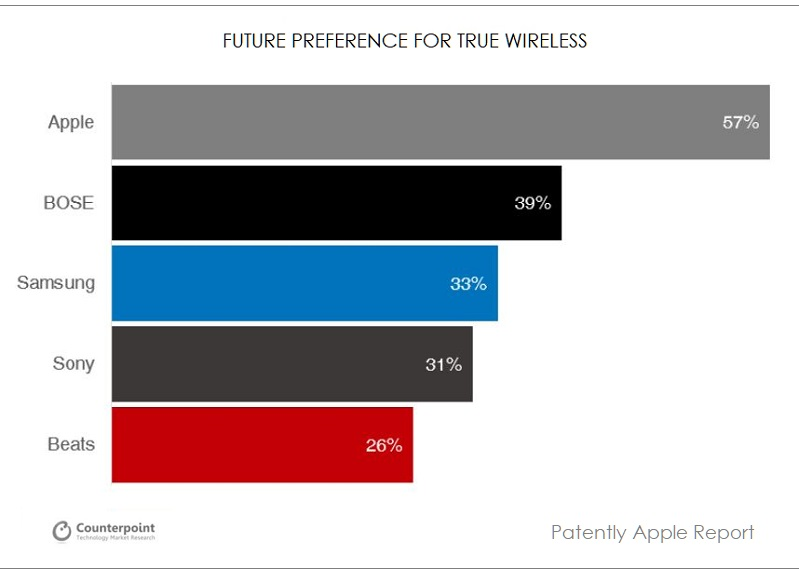 2 counterpoint chart future purchases of hearables