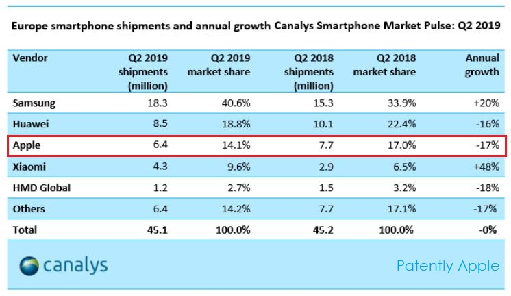 3 Canalys smartphone Q2 Europe