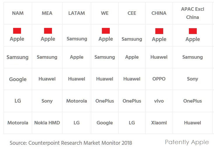 3 x Q1 global premium phone market leadership by brand