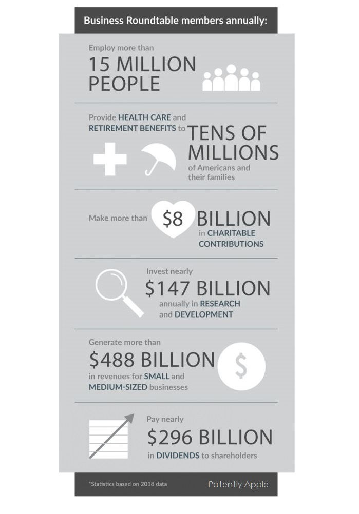 2 x Business Roundtable infographic