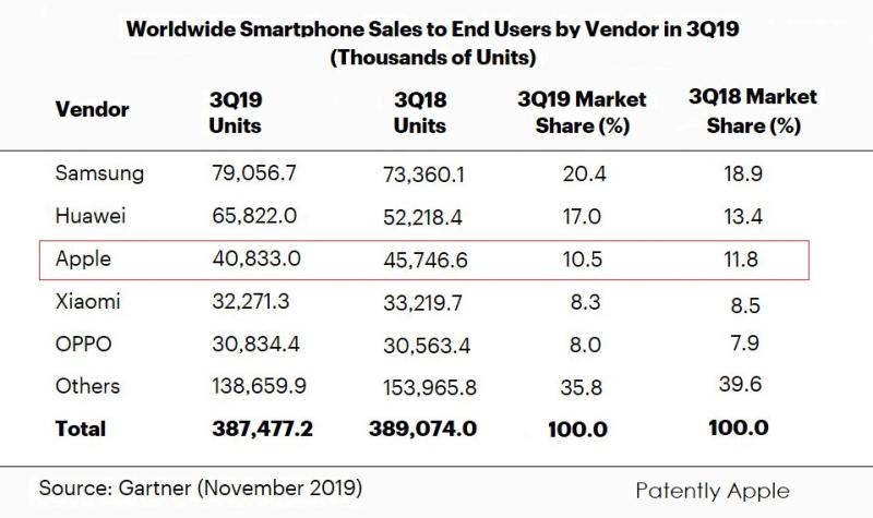 2 x GLOBAL SMARTPHONE STATS