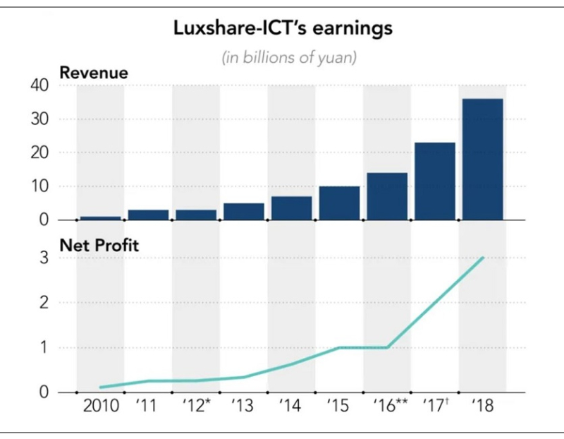 2 luxshare growth