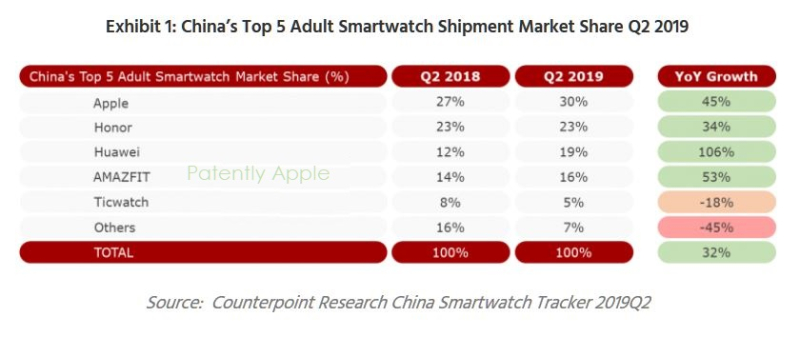 2 X Apple watch #1 in China