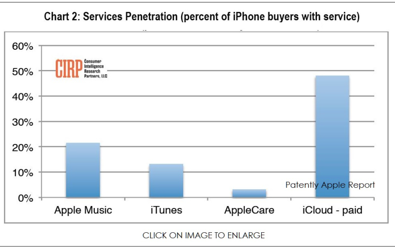 3 X CHART - SERVICES APPLE