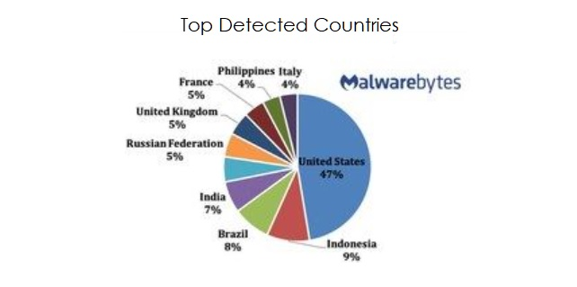 2 top detected countries malware
