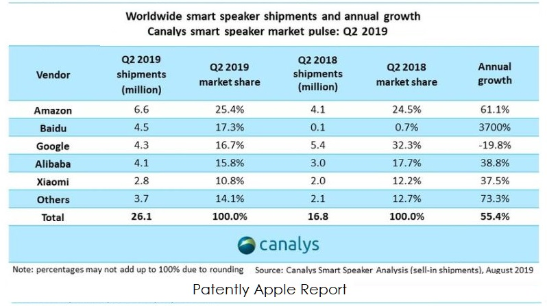 3  X canalys smart speaker business
