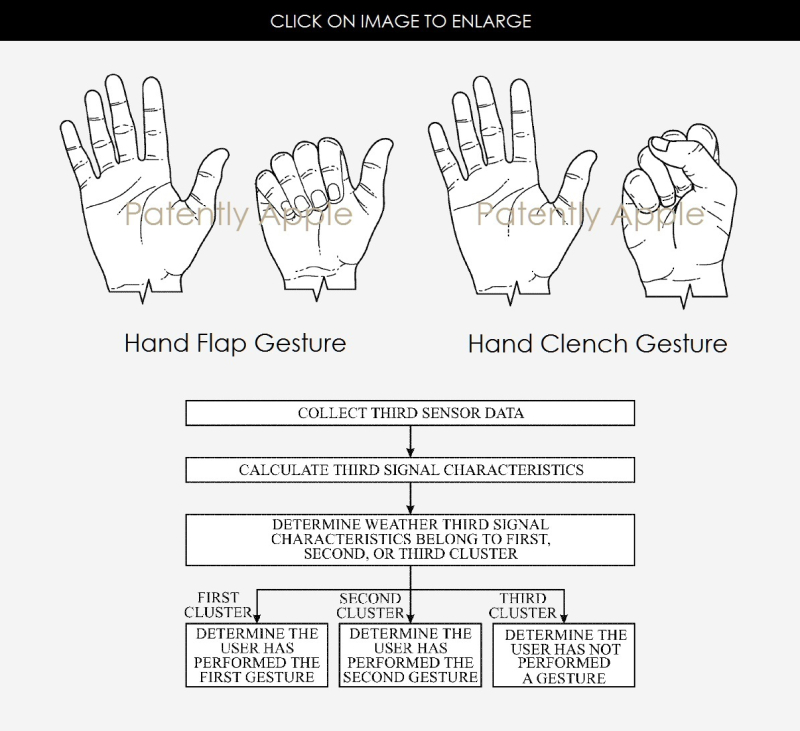 2  JP - apple hand gesture patent figs from apple watch granted patent