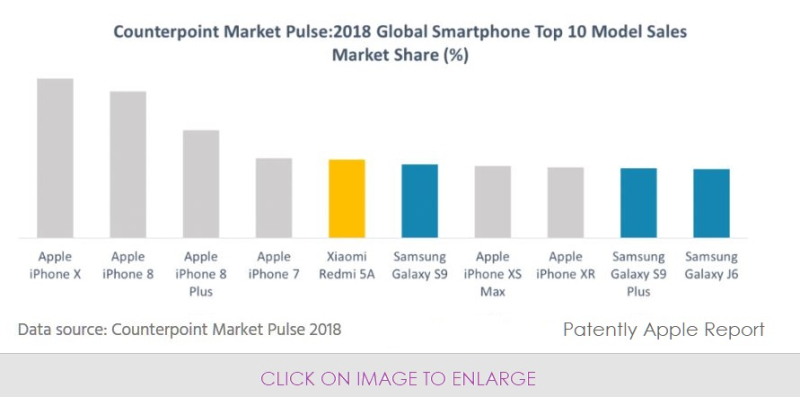 3 X counterpoint global top 10 smartphones