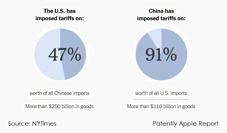 2 X NYTimes Chart on Tariffs where china imposes on the US is unreal