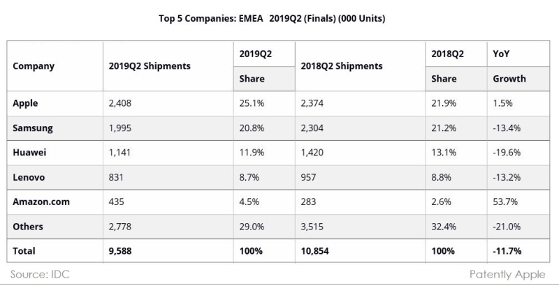 2 idc table chart EMEA market Q2 2019