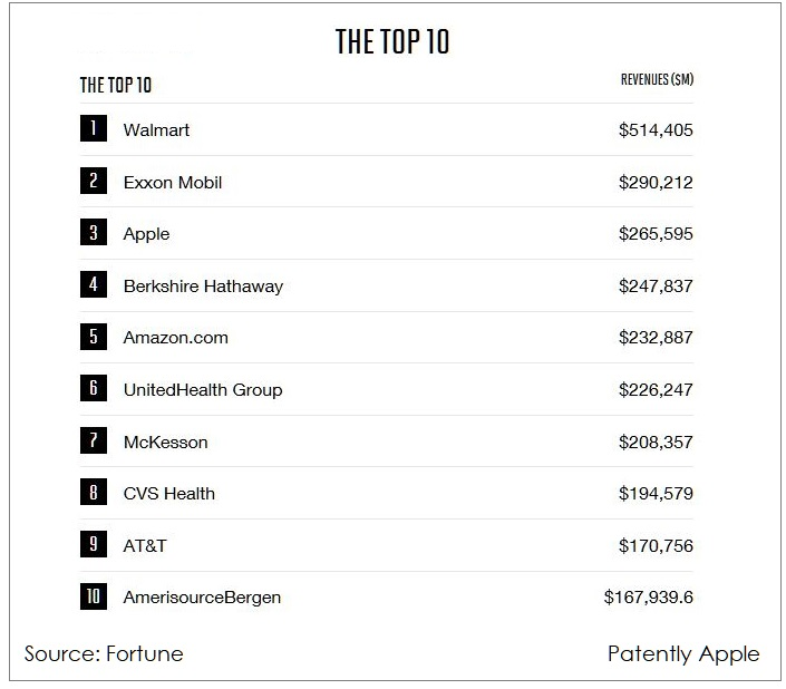 2 X Top 10 Fortune 500 list