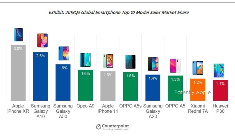 2 counterpoint chart most popular smartphones in Q3