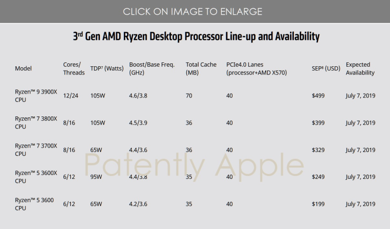 4 X AMD 3RD GEN RYZEN DESKTOP PROCESSOR LINE-UP & AVAILABILITY MAY 27 2019 AMD KEYNOTE SLIDE
