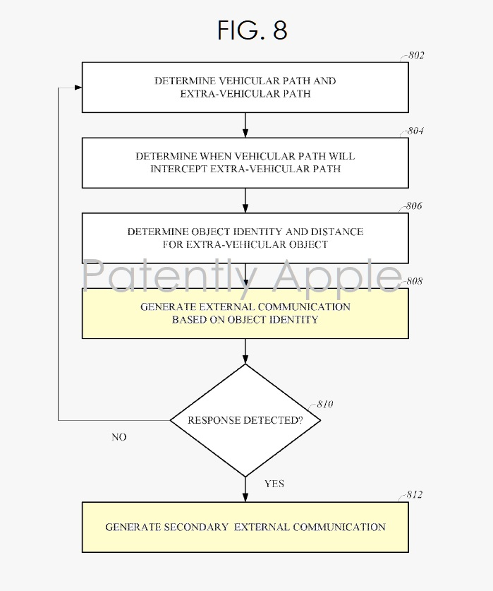 5. Apple patent FIG. 8 - flow chart  external communication - Patently Apple IP Report June 10  2019 Euro patent