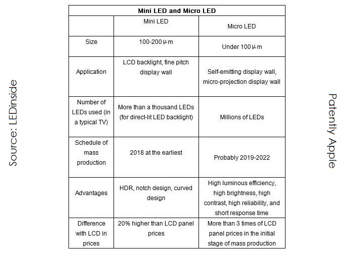 2 mini vs micro LED displays