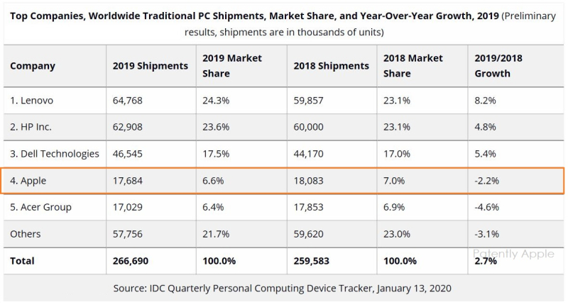 3 year over year growth 2019 pcs