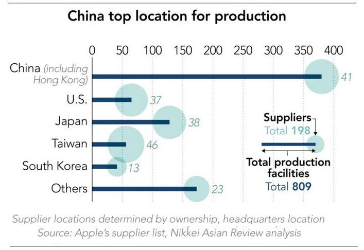 3 X nikkei chart - top location for production