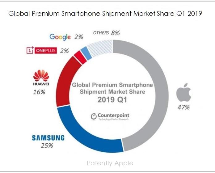 2 X Counterpoint chart Q1 2019 premium smartphone market share